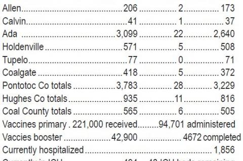 Current COVID Stats